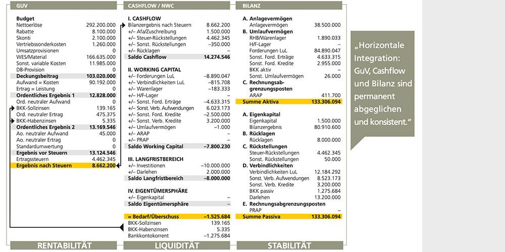 Schaubild der GuV, dem Cashflow und der Bilanz