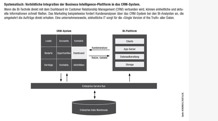 Integration der Business Intelligence-Plattform in das CRM-System