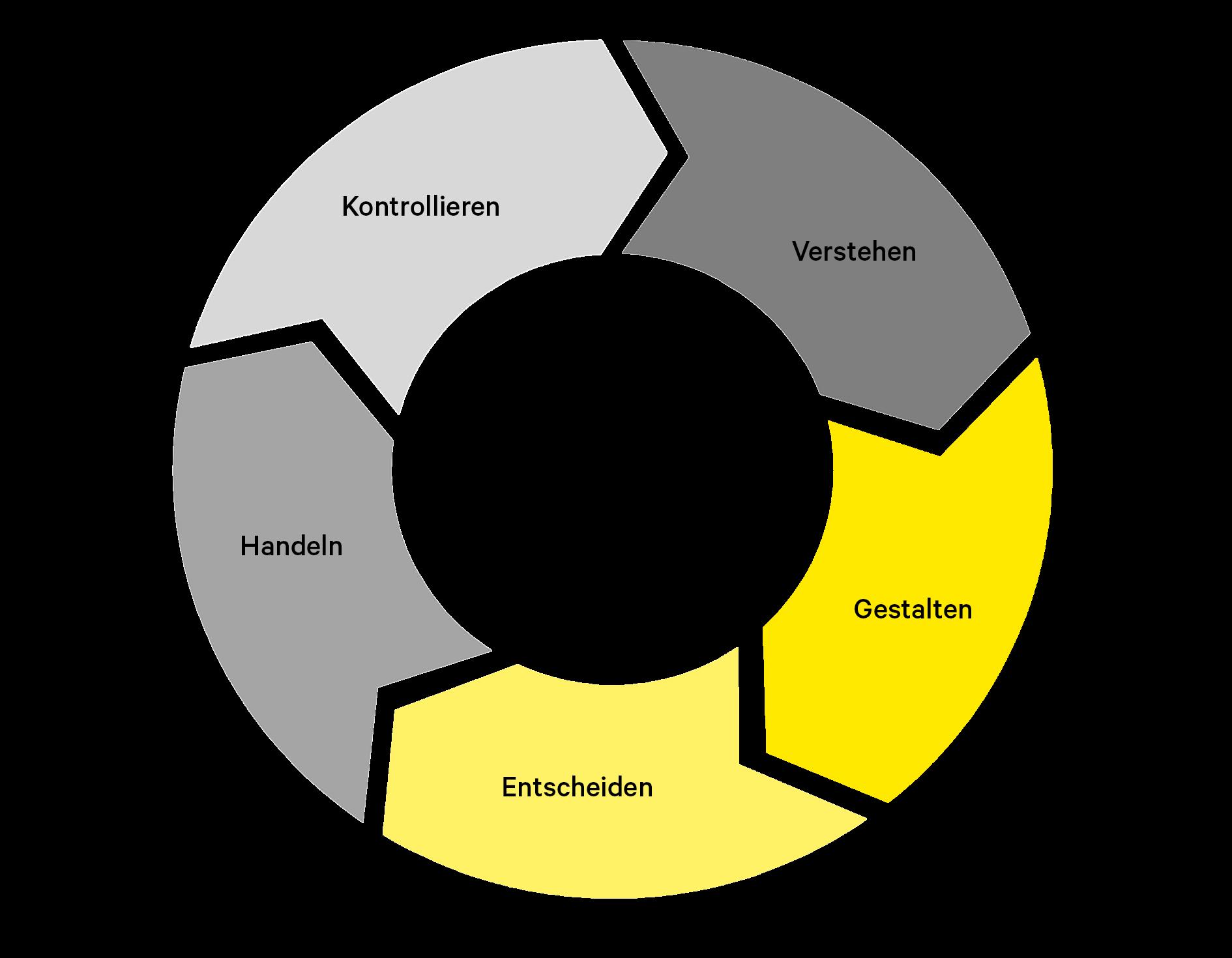 Kreislauf bestehend aus fünf Pfeilen. In denen Verstehen, Gestalten, Entscheiden, Handeln, Kontrollieren geschrieben ist. Der Kreislauf symbolisiert den Beratungsansatz von HRCIE